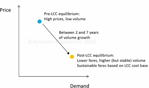 political factors affecting on airlines Figure 1 total inbound capacity on flights arriving in new zealand (seats  the  fact that gdp is affected by a large number of factors, and it is.